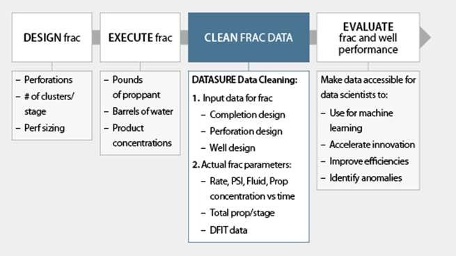 Close the gap between petrotechnical understanding and data scientists